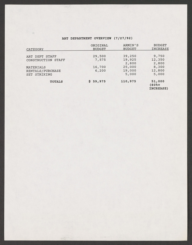 Production Designer Armin Ganz&#039;s proposed budget increase for the Art Department, page two.<br /><br />  Severo Perez Papers, Wittliff Collections, Texas State University.